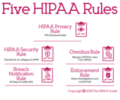 Five HIPAA Rules