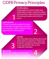 GDPR Privacy Principles