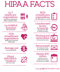 HIPAA Facts