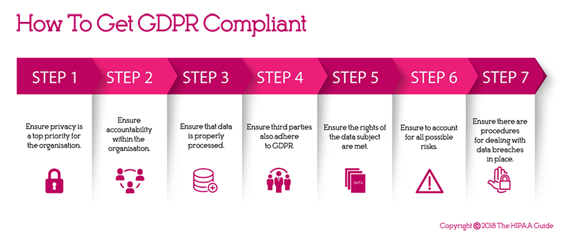 How to Get GDPR Compliant