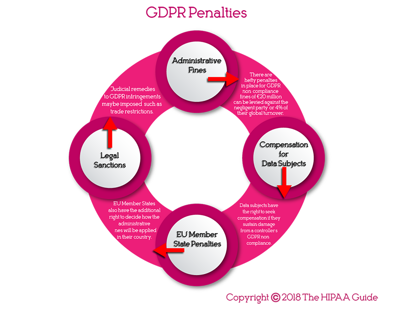 GDPR Penalties
