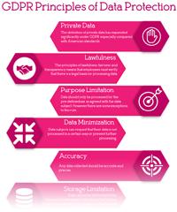 GDPR Principles of Data Protection